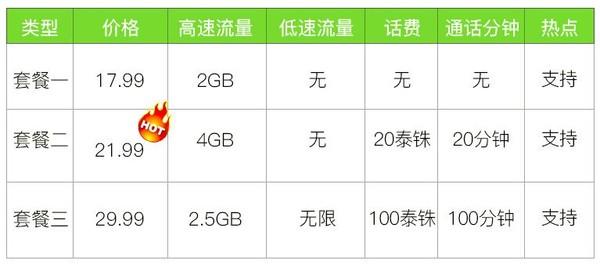 泰国ais 7天电话卡 (2GB 4G流量)